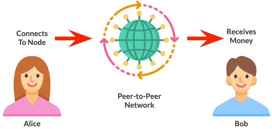 شبکه نظیر به نظیر