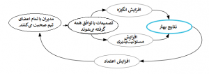 فیدبک + Agile